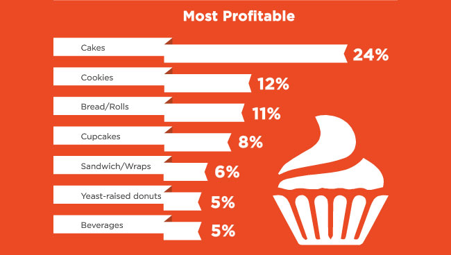 The Most Profitable Products at Bakeries | Bakemag com | September